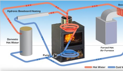 Hydro to heat convertor for Alternative heating systems for homes